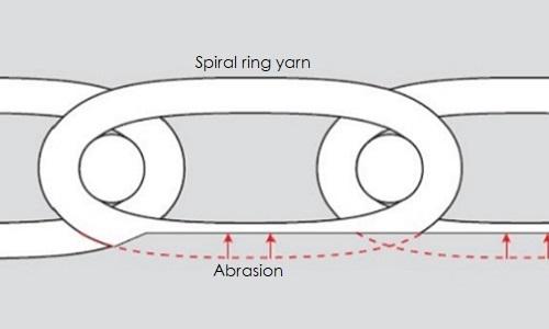 Wear resistance of spiral dryer fabrics